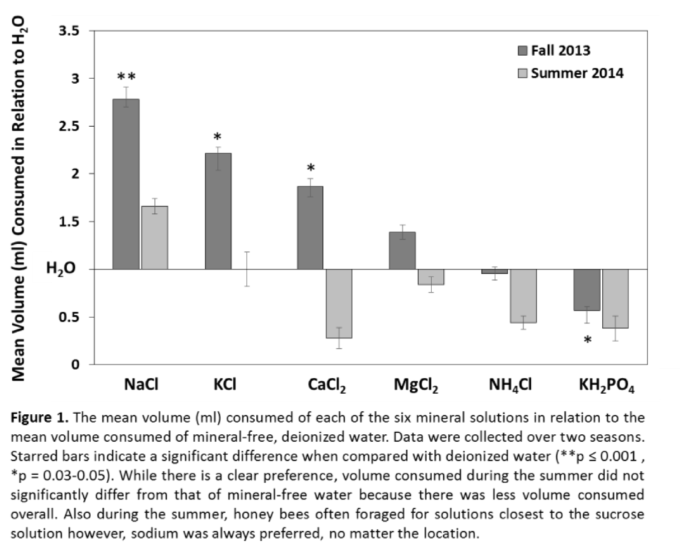 Chart - Mean Volume Consumed in Relation to H2O